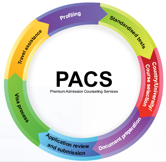 Pacs by shineoverseas study mbbs abroad